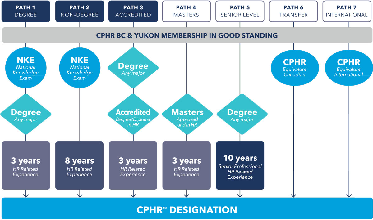 The cphr paths cphr bc yukon chartered professionals in human click image to enlarge 1betcityfo Image collections