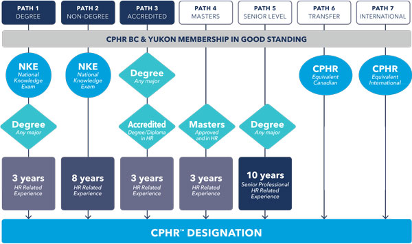 Cphr Canada Opens Seven Paths To Cphr Hrvoice Org